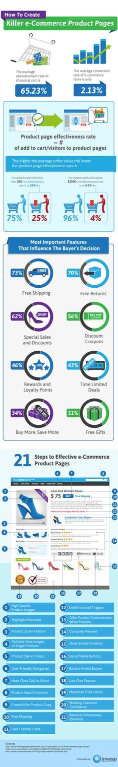 Crear una pàgina de producte per la teva botiga online amb èxit.