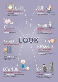 Educational infographic : How to use: LOOK | #inglês #english #tips #dicas #language #idioma #estudo #study #infográfico #infographic #takingnotes #tomandonota #look