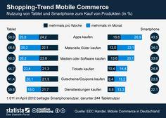 Die Grafik bildet eine Umfrage zur Nutzung von Tablet und Smartphone zum Kauf von Produkten ab.