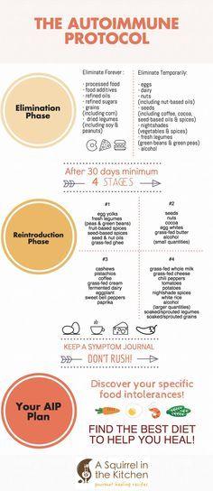 Reintroducing Foods on the Paleo Autoimmune Protocol (AIP)