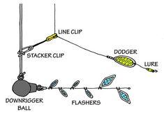Fishing tips and tricks – Fishing tips, tricks, hacks and guides Deep Fishing, Pike Fishing, Fishing Rigs, Surf Fishing, Salmon Fishing, Fishing Bait, Trout Fishing, Fishing Stuff, Fishing Knots