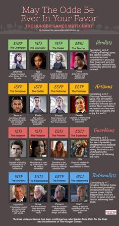 Hunger Games MBTI Chart. Look up MBTI tests online and figure out what you are. I did mine and I got Rue.