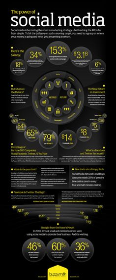 #Social #Media Infographic - Social Media is more powerful than you could have ever it imagined it would be!