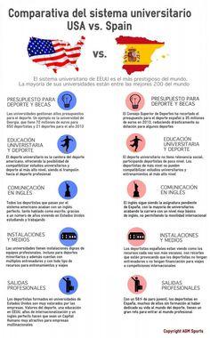 Comparación sistema universitario de Estados Unidos y España (deportes)