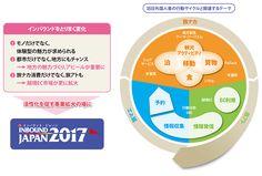 図:出展対象製品・サービス 来場対象者