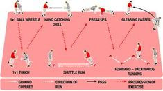 Proper Fitness and conditioning can help improve your rugby game. Try these indoor rugby training session ideas using circuits. Use these circuits at your next rugby practice to help improve your player's fitness level. Rugby Workout, Sprint Workout, Rugby Drills, Rugby Games, Best Football Players, Rugby Players, Rugby Coaching, Rugby Training, Running Drills