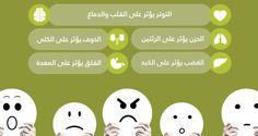 كيف تؤثر مشاعرنا على أجسادنا؟ | صحتي نت | دليلك الأول لحياة صحية