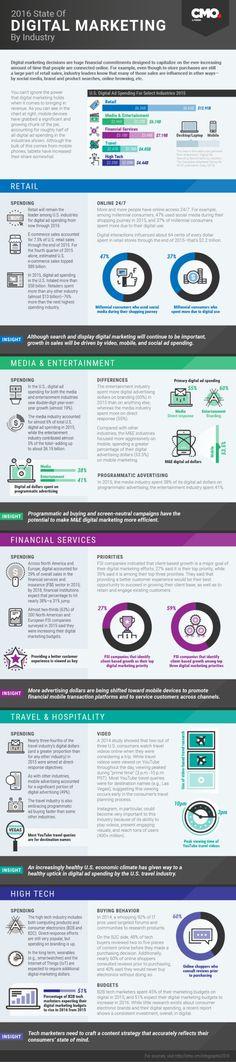 Estado del #Marketing Digital por sectores