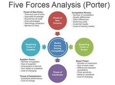 Porters 5 forces analysis