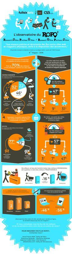 L'évolution des flux croisés entre digital et magasin physique ROPO (Research OnLine - Purchase Offline + Research OffLine - Purchase Online) - Près de 70% des visiteurs d'une enseigne visitent leur site web - Sur 100 visiteurs d'un site sur 3 mois : 47% achètent (7% digitaux / 9% crosscanal / 31% traditionnels) - Sur 100 visiteurs d'un magasin sur 3 mois, 57% achètent