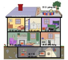 Learn to say names of room in a house in Mandarin Chinese