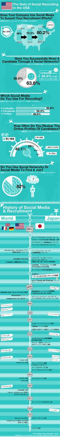 Social recruitment in Japan vs.USA! #infographic #truTokyo April 22nd www.globaltru.com
