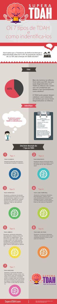 Os 7 tipos de TDAH e como identifica-los [Infrografico]                                                                                                                                                      Mais