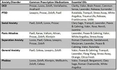 Common depression and anxiety medications and their counter-part for using essential oils instead!