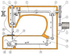Simplified diagram of the construction and working principle of the sewing machine