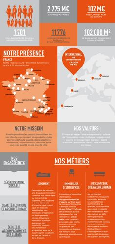Bouygues Immobilier en infographie