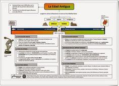"""""""La Edad Antigua"""" es un magnífico esquema de esta etapa de la historia realizado por laeduteca.blogspot.com.es."""