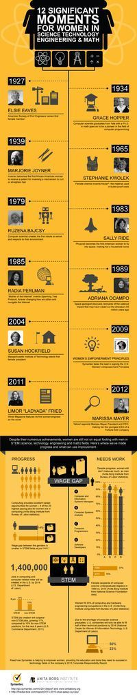 Women's contributions to STEM! Timeline showing moments when women created, participated, and developed technology, science principles, and more created by Hubert Nguyen. #WomenInSTEM #STEM (scheduled via http://www.tailwindapp.com?utm_source=pinterest&utm_medium=twpin&utm_content=post7251506&utm_campaign=scheduler_attribution)
