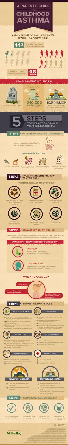 Childhood Asthma Infographic - information about how to reduce the risk of asthma attack and when to call 9-1-1.