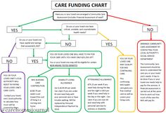 All you need to know about care home funding in one flow chart