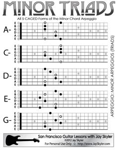 Minor Chord (Triad) Guitar Arpeggio Chart (Scale Based Patterns)