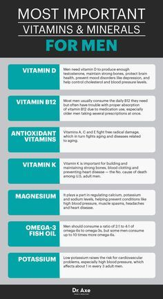 Best vitamins for men - Dr. Axe http://www.draxe.com #health #holistic #natural