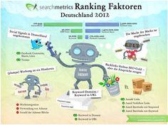 SEO Ranking Faktoren für Deutschland 2012