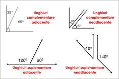 Unghiuri adiacente Două unghiuri proprii care au vârful comun, o latură comună, iar celelalte două laturi sunt situate de o parte şi de alta a laturii comune se numesc unghiuri adiacente. Unghiuri complementare Două unghiuri care au suma măsurilor egală cu 90° se numesc unghiuri ...