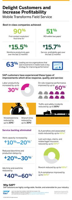 How mobile transforms field service #infographic