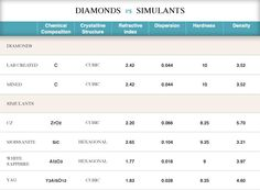 man made diamonds vs simulants