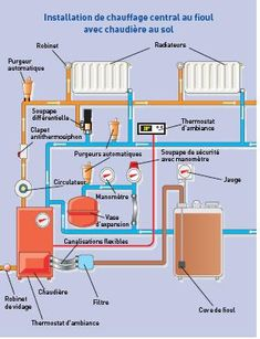 Schema installation chauffage central per Home Heating Systems, Radiant Heating System, Water Heater Installation, Plumbing Installation, Mechanical Room, Mechanical Engineering, Duct Insulation, Garage Workshop Plans, Refrigeration And Air Conditioning