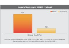 Union Workers Have Better Pensions