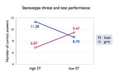 """""""The effect of Stereotype Threat (ST) on math test scores for girls and boys. Data from Osborne Stereotype Threat, Math Test, Feminism, Gender, Thoughts, Arsenal, Scores, Boys, Girls"""