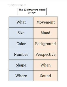 New England Stone Walls: A Photo Scavenger Hunt | Simple Science Strategies - Visualizing and Verbalizing (Nanci Bell)