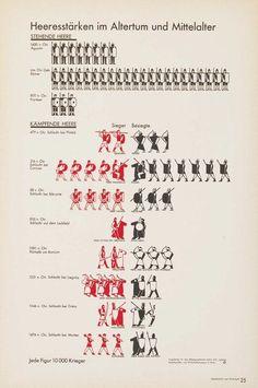 Atlas Gesellschaft und Wirtschaft. Bildstatistisches Elementarwerk, von Otto Neurath, Mitarbeit Gerd Arntz, 1930 verwendeten Piktogramme von Gerd Arntz (c) VG Bild-Kunst, Bonn 2012 mit freundlicher Genehmigung des Österreichischen Gesellschafts- und Wirts