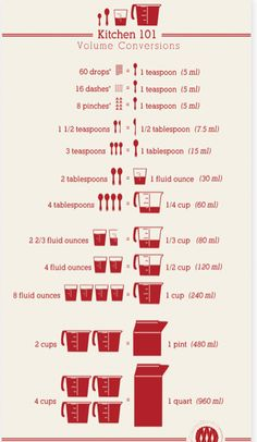Kitchen Conversions List