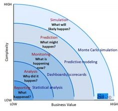 strategy At Risk – Business Value by Analytical Complexity