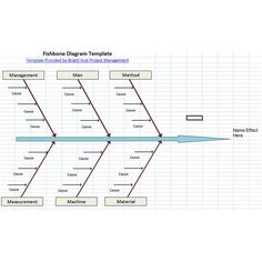 10 Free Six Sigma Templates Available to Download: Fishbone Diagram, SIPOC Diagram, and PICK Chart
