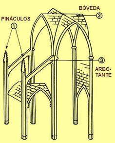 Arquitectura gotica partes buscar con google arte for Arquitectura gotica partes