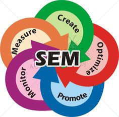 Search Engine Marketing Internet Marketing, Online Marketing, Digital Marketing, Content Marketing Strategy, Social Media Marketing, Business Valuation, Web Technology, Search Engine Marketing, Search Engine Optimization