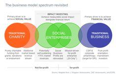 nice What is a Social Enterprise? -  #business #Digitalbusiness #Entrepreneurialspirit #Entrepreneurs #Entrepreneurship #Entrepreneurshipdevelopment #Onlinebusiness #Serialentrepreneur #Startuplife #youngentrepreneurs #Youthentrepreneurs
