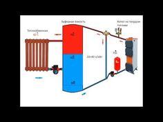 Теплоаккумулятор или Буферная емкость. И зачем он нужен. Storage tank or buffer capacity principle - YouTube