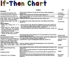 If...Then... chart for discipline w/scripture about behaviour - General Education Discussion Board - The Well-Trained Mind Community
