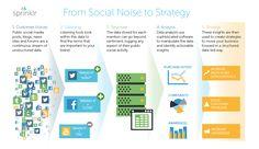 Digital Analytics: Unlocking the Power of Social Data   Social Media Today