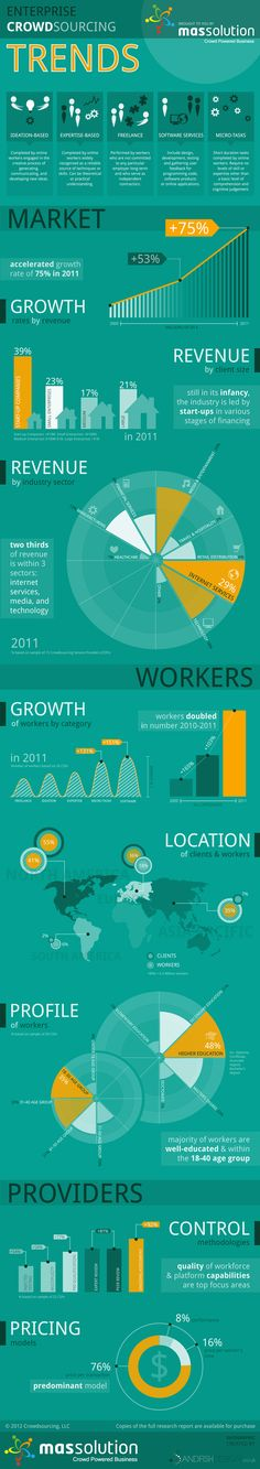 Enterprise Crowdsourcing Trends [Infographic]