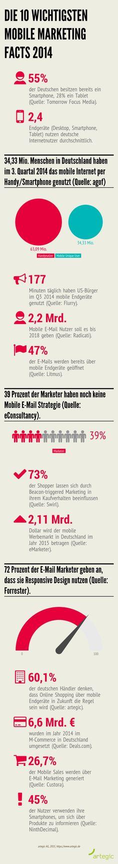 Wir geben einen Rückblick auf das Jahr 2014 und haben die 10 wichtigsten Mobile Marketing Facts in einer übersichtlichen Infografik zusammengefasst.