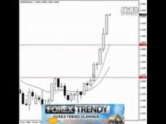Few Basic Forex Trading Strategies for Beginnersl Trading Price ...