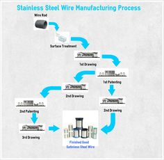 http://thumbnails-visually.netdna-ssl.com/stainless-steel-wire-manufacturing-process_53c4cdad78850_w1500.jpg