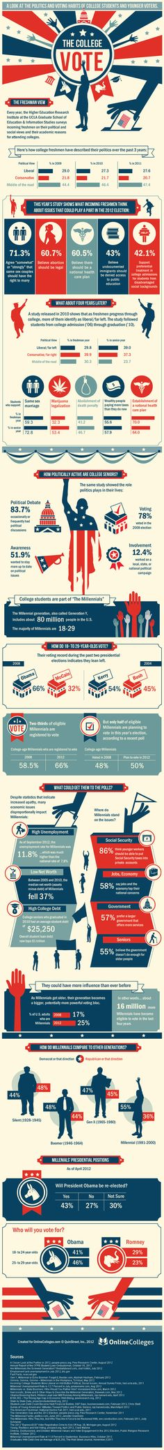 The College Vote: A look at the politics and voting habits of college students and younger voters. Web Design, Page Design, Layout Design, Information Design, Information Graphics, Visualisation, Data Visualization, Sistema Visual, Marketing