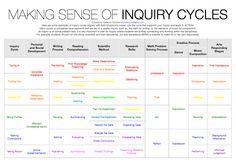 Making sense of inquiry cycles
